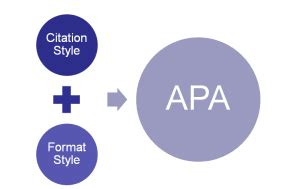 How Do You Write an Article Review in APA Format